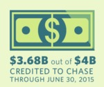Cosumer Relief Under the Chase RMBS Settlement